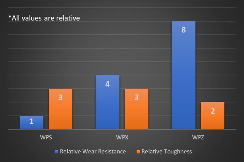 Concentricity Gauges material wear resistance