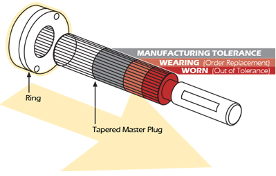 Tapered Master Plugs & Wear Indicating Rings tapered model